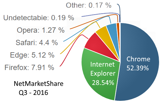 Desktop Browser Market Share